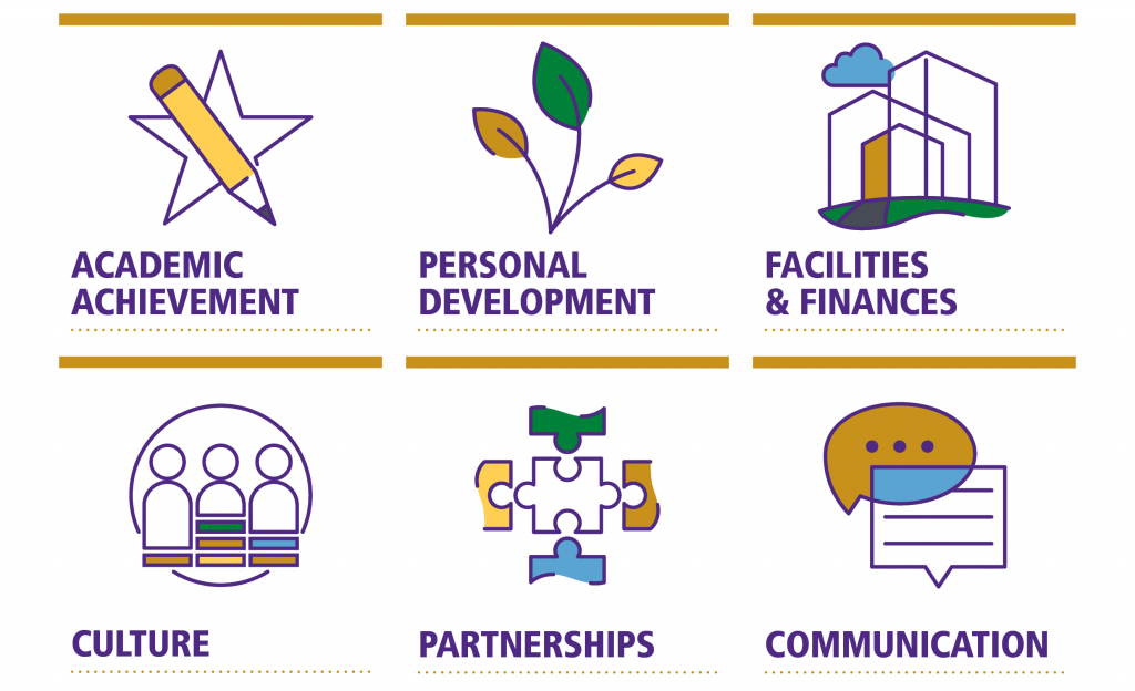 six icons that say academic achievement, personal development, facilities & finances, culture, partnerships, communication
